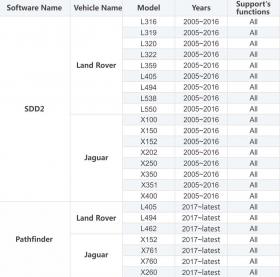 Non Original JLR DoiP VCI SDD Pathfinder Interface Plus Panasonic CF53 Laptop For Jaguar Land Rover From 2005 To 2019+, image , 10 image